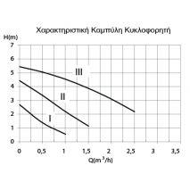 Ηλεκτρικός Λέβητας Record Plus 15kW (10-15kW Μονοφασικός & Τριφασικός) ΣΕ 12 ΑΤΟΚΕΣ ΔΟΣΕΙΣ